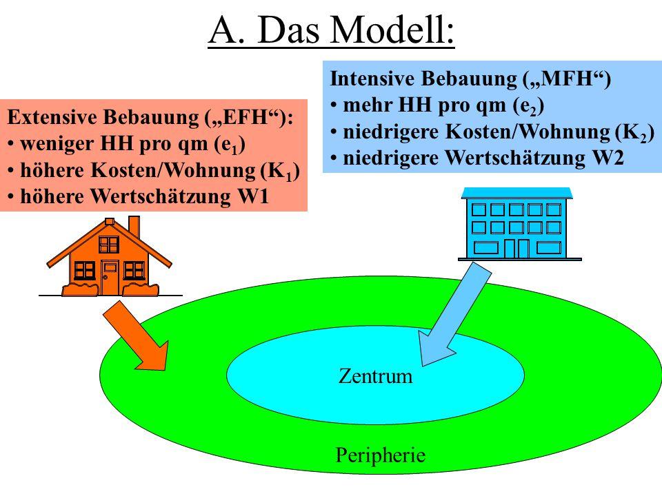 """A. Das Modell: Peripherie Zentrum Extensive Bebauung (""""EFH""""): weniger HH pro qm (e 1 ) höhere Kosten/Wohnung (K 1 ) höhere Wertschätzung W1 Intensive"""
