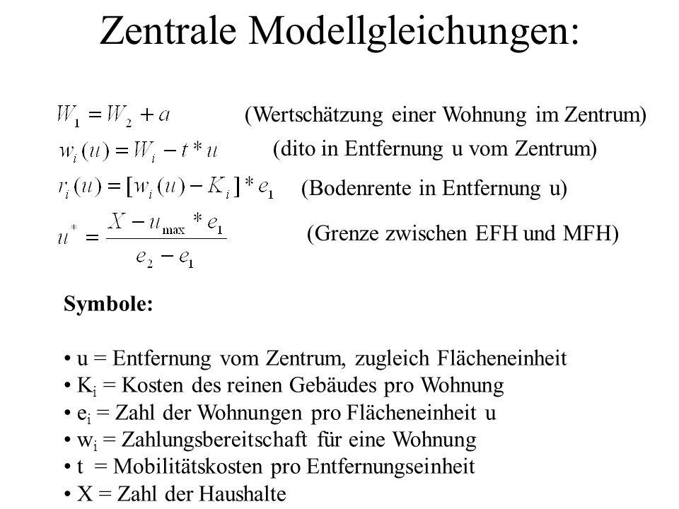 """""""Bietrentenfunktionen : r2(u) (MFH) r1(u) (EFH) Bodenrestriktion Vereinfachung: Fläche steigt proportional mit Entfernung u (statt quadratisch) => Intensität e = Bevölkerung X/Fläche u Entfernung u Renten = Spiegelbild der Transportkostenersparnis + ggfs."""
