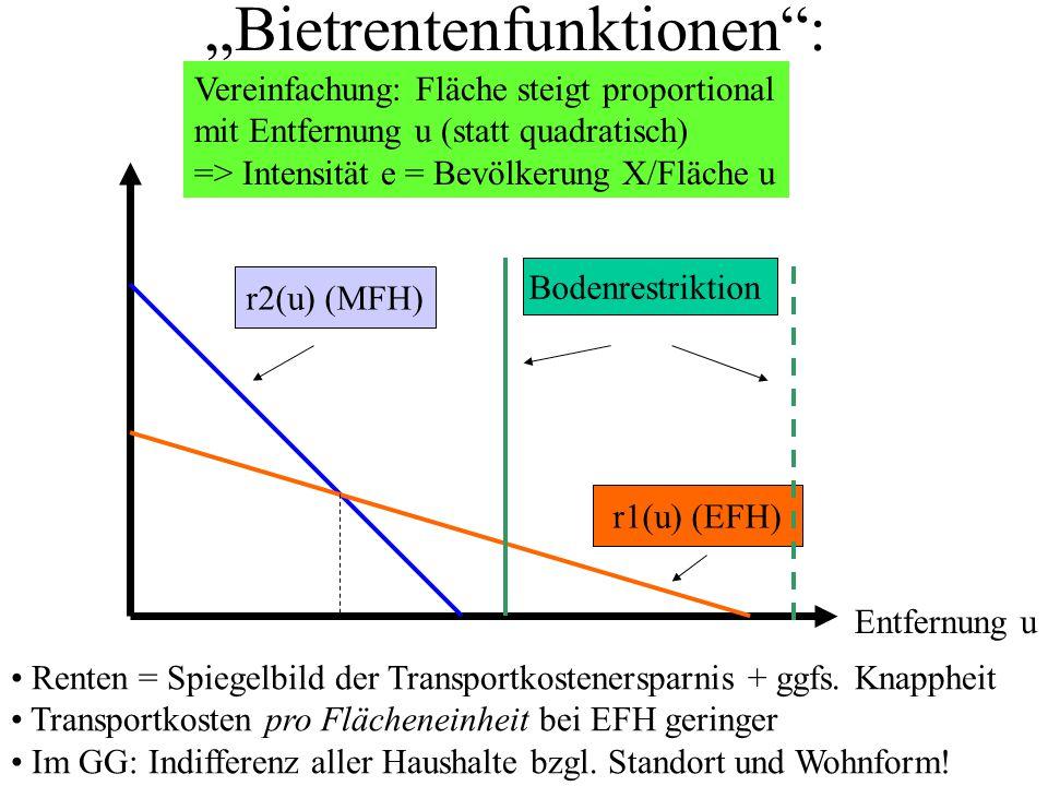 """""""Bietrentenfunktionen"""": r2(u) (MFH) r1(u) (EFH) Bodenrestriktion Vereinfachung: Fläche steigt proportional mit Entfernung u (statt quadratisch) => Int"""