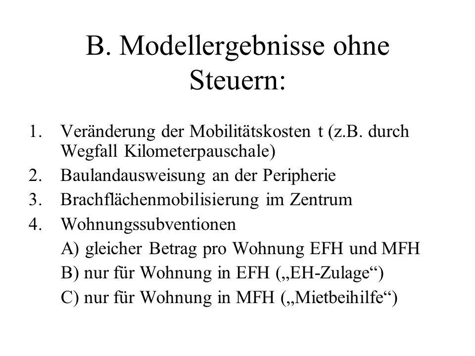 B. Modellergebnisse ohne Steuern: 1.Veränderung der Mobilitätskosten t (z.B. durch Wegfall Kilometerpauschale) 2.Baulandausweisung an der Peripherie 3