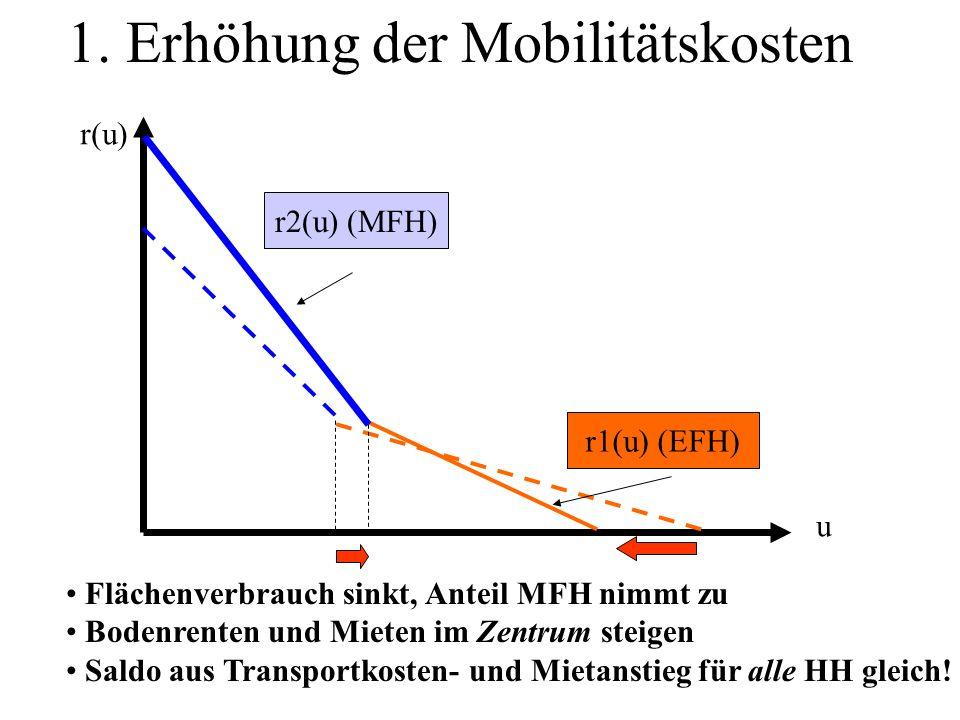 1. Erhöhung der Mobilitätskosten r2(u) (MFH) r1(u) (EFH) Flächenverbrauch sinkt, Anteil MFH nimmt zu Bodenrenten und Mieten im Zentrum steigen Saldo a