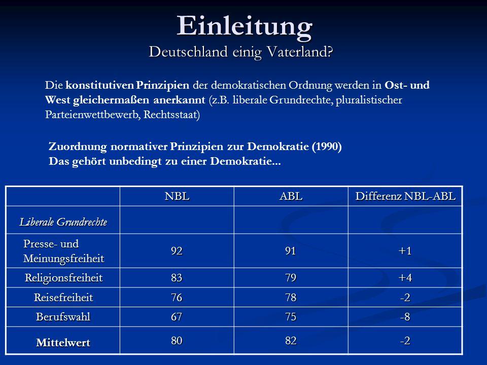Kongruenz-Hypothese Kongruenz- Hypothese Erwartung1990 Gleiche Wertorientierungen in Ost und West Realität1990 Ostdeutsche erwarten sichtlich mehr staatl.