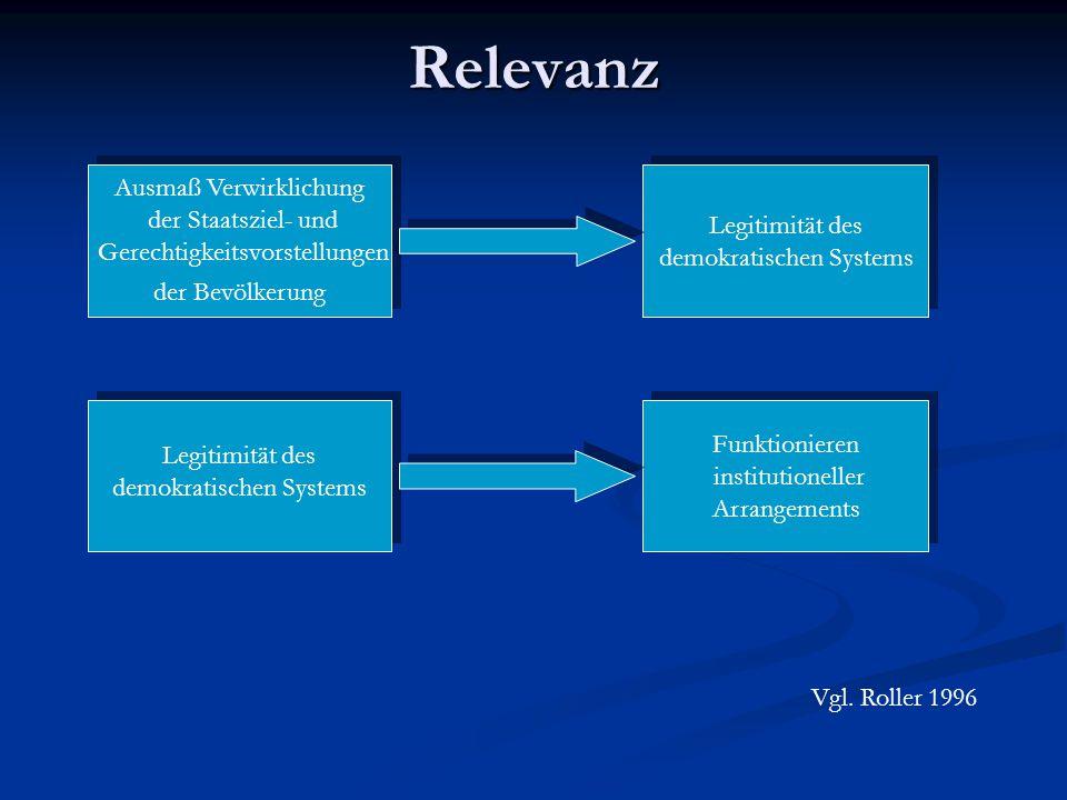 Hypothesen/Ostspezifisches Einstellungsmuster/ Test Sozialisationshypothese Beispiel 1998 Die Erwartungen bei bestimmten Werten müssen theoretisch aus den Sozialisationsbedingungen abgeleitet werden.