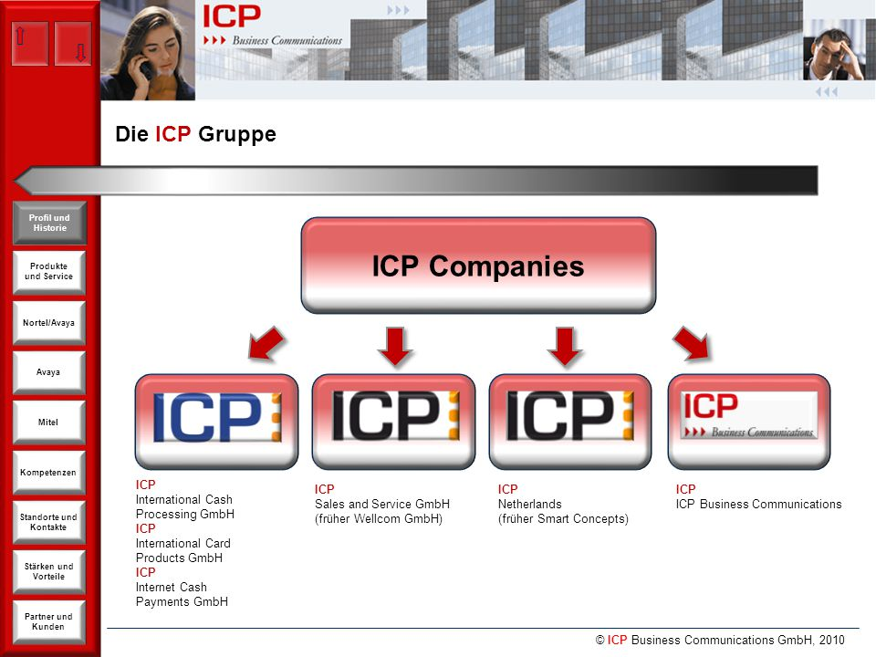 © ICP Business Communications GmbH, 2010 Produkte und Service Nortel/Avaya Avaya Kompetenzen Stärken und Vorteile Standorte und Kontakte Partner und Kunden Profil und Historie Mitel Avaya Avaya - Produkte und Lösungen Ende – zu – Ende Produkte Portfolio Services Network Assessments SMB & Branch Solutions CM Solutions Phone Apps Empirix Performance Assurance Software Support + Upgrades Proactive IP Support Remote Mgd Services IP Converged Services Integrated Management Suite Media Gateways G250 Branch Gateways for very small offices IG 550 Integrated Gateway for Juniper Routers G350 Branch Gateway for small offices G450 Gateway for medium offices G650 High-Density Gateway S8300 / S8400 Embedded Communication Server S8510 / MultiVantage Express® Communication Server S8730 High Reliability Communication Server SIP Enablement Services Server Endgeräte Unified Communications - Mobility Solutions Extension to Cellular, Softphones, Clients
