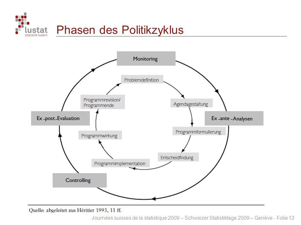 Journées suisses de la statistique 2009 – Schweizer Statistiktage 2009 – Genève - Folie 12 Phasen des Politikzyklus