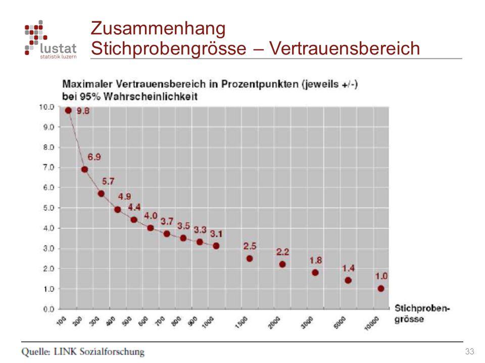 Journées suisses de la statistique 2009 – Schweizer Statistiktage 2009 – Genève - Folie 33 Zusammenhang Stichprobengrösse – Vertrauensbereich