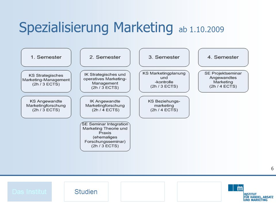 7 Spezialisierung Internationales Marketing ab 1.10.2009 Das InstitutStudien