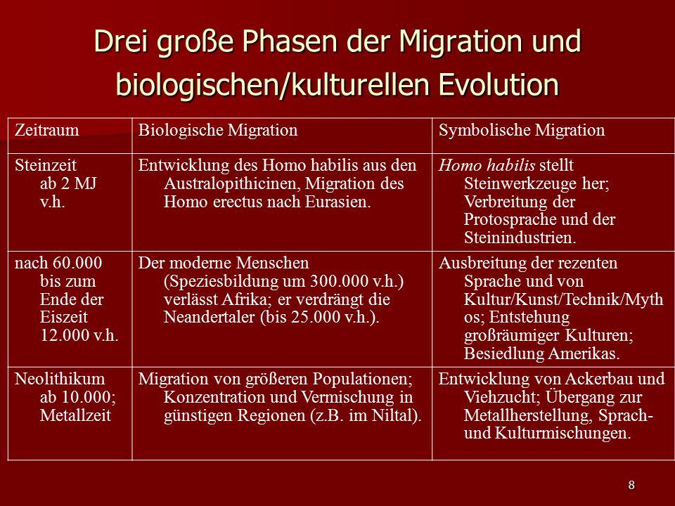 8 Drei große Phasen der Migration und biologischen/kulturellen Evolution ZeitraumBiologische MigrationSymbolische Migration Steinzeit ab 2 MJ v.h. Ent