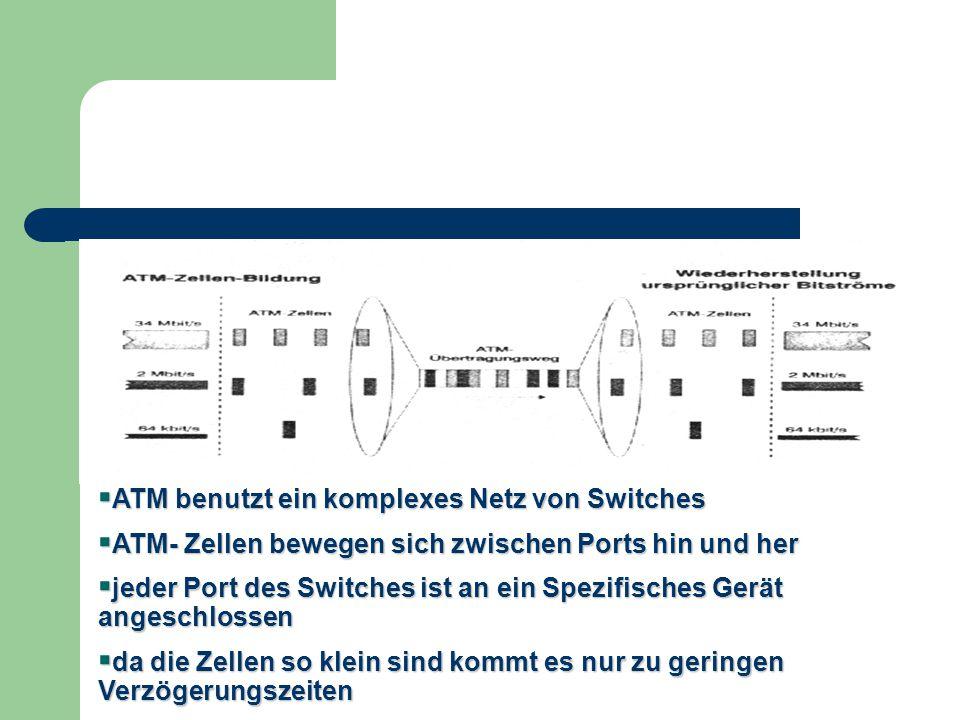  ATM benutzt ein komplexes Netz von Switches  ATM- Zellen bewegen sich zwischen Ports hin und her  jeder Port des Switches ist an ein Spezifisches