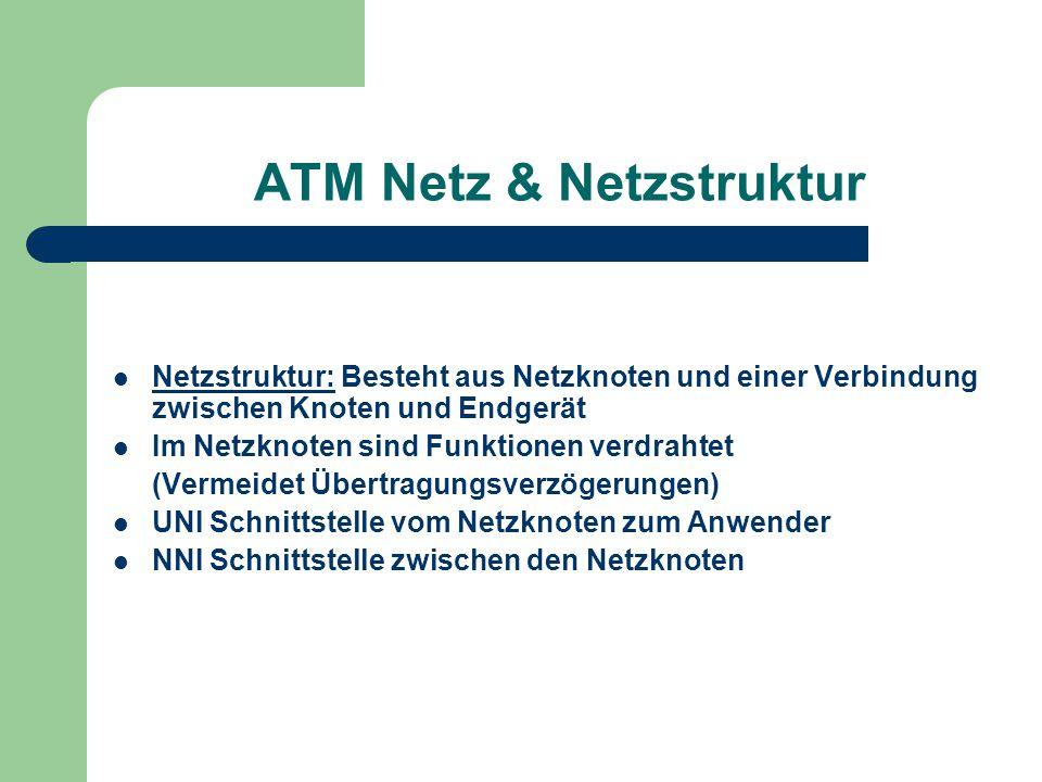 ATM Netz & Netzstruktur Netzstruktur: Besteht aus Netzknoten und einer Verbindung zwischen Knoten und Endgerät Im Netzknoten sind Funktionen verdrahte