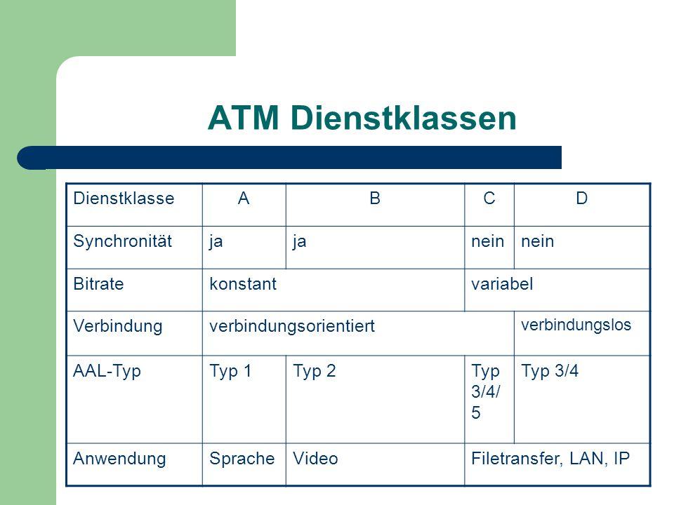 ATM Dienstklassen DienstklasseABCD Synchronitätja nein Bitratekonstantvariabel Verbindungverbindungsorientiert verbindungslos AAL-TypTyp 1Typ 2Typ 3/4