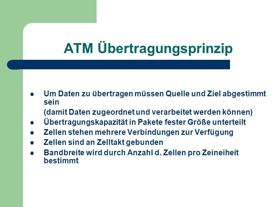 ATM Übertragungsprinzip Um Daten zu übertragen müssen Quelle und Ziel abgestimmt sein (damit Daten zugeordnet und verarbeitet werden können) Übertragu