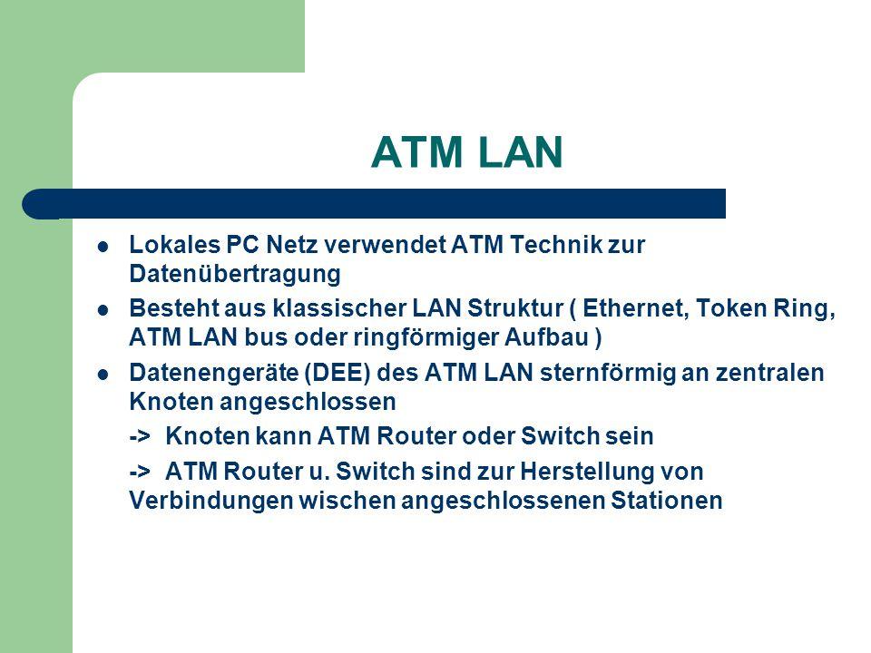 ATM LAN Lokales PC Netz verwendet ATM Technik zur Datenübertragung Besteht aus klassischer LAN Struktur ( Ethernet, Token Ring, ATM LAN bus oder ringf