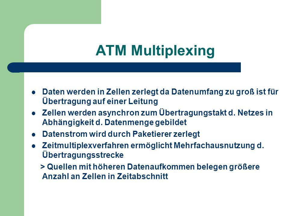 ATM Multiplexing Daten werden in Zellen zerlegt da Datenumfang zu groß ist für Übertragung auf einer Leitung Zellen werden asynchron zum Übertragungst