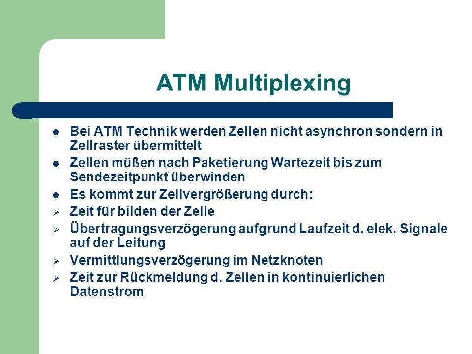 ATM Multiplexing Bei ATM Technik werden Zellen nicht asynchron sondern in Zellraster übermittelt Zellen müßen nach Paketierung Wartezeit bis zum Sende