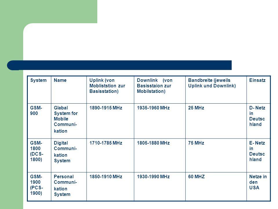 SystemNameUplink (von Mobliststion zur Basisstation) Downlink (von Basisstaion zur Mobilstation) Bandbreite (jeweils Uplink und Downlink) Einsatz GSM-
