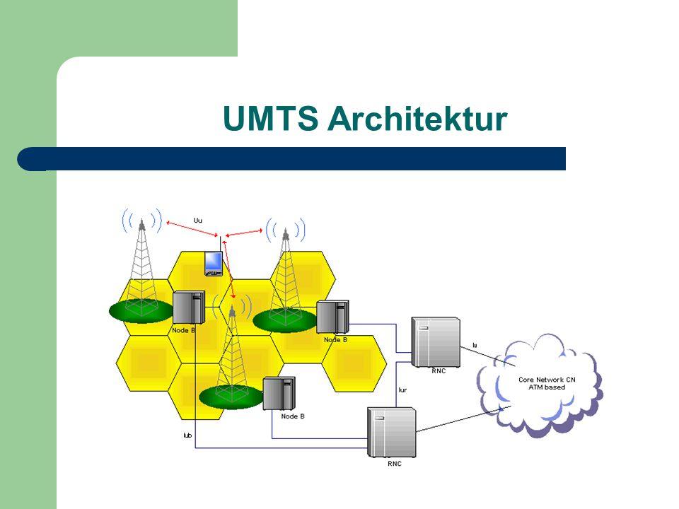 UMTS Architektur