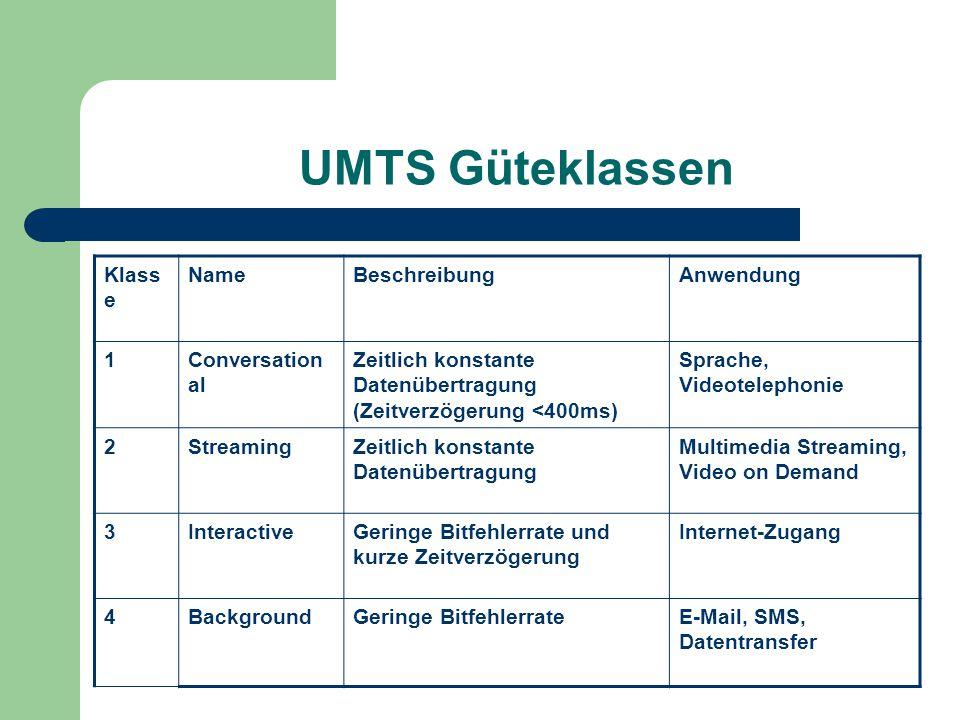 UMTS Güteklassen Klass e NameBeschreibungAnwendung 1Conversation al Zeitlich konstante Datenübertragung (Zeitverzögerung <400ms) Sprache, Videotelepho