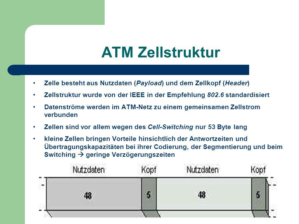 ATM Zellstruktur Zelle besteht aus Nutzdaten (Payload) und dem Zellkopf (Header) Zellstruktur wurde von der IEEE in der Empfehlung 802.6 standardisier