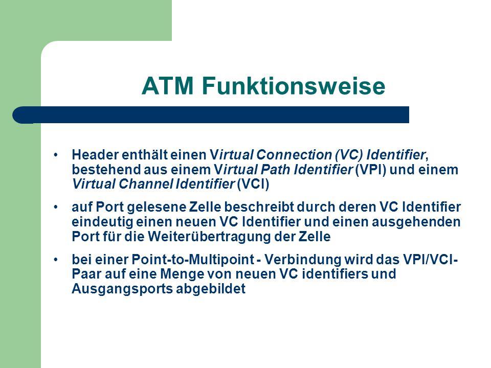 ATM Funktionsweise Header enthält einen Virtual Connection (VC) Identifier, bestehend aus einem Virtual Path Identifier (VPI) und einem Virtual Channe
