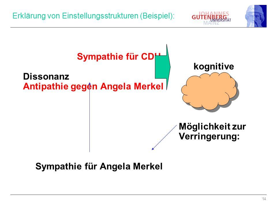 14 Erklärung von Einstellungsstrukturen (Beispiel): Sympathie für CDU kognitive Dissonanz Antipathie gegen Angela Merkel Möglichkeit zur Verringerung: