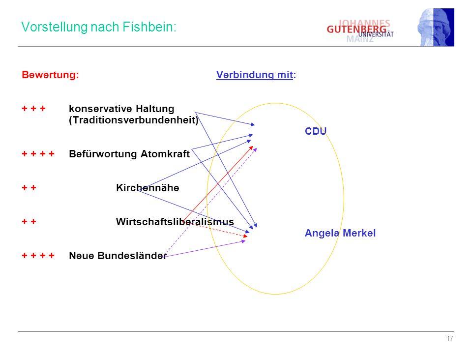 17 Vorstellung nach Fishbein: Bewertung: Verbindung mit: + + +konservative Haltung (Traditionsverbundenheit) CDU + + + +Befürwortung Atomkraft + + Kir