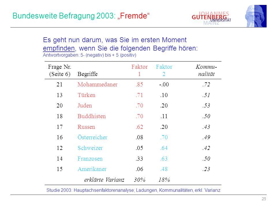 """25 Bundesweite Befragung 2003: """"Fremde"""" Frage Nr. (Seite 6) Begriffe Faktor 1 Faktor 2 Kommu- nalität 21Mohammedaner.85-.00.72 13Türken.71.10.51 20Jud"""