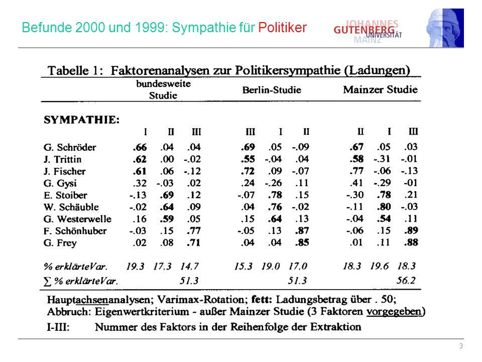 3 Befunde 2000 und 1999: Sympathie für Politiker