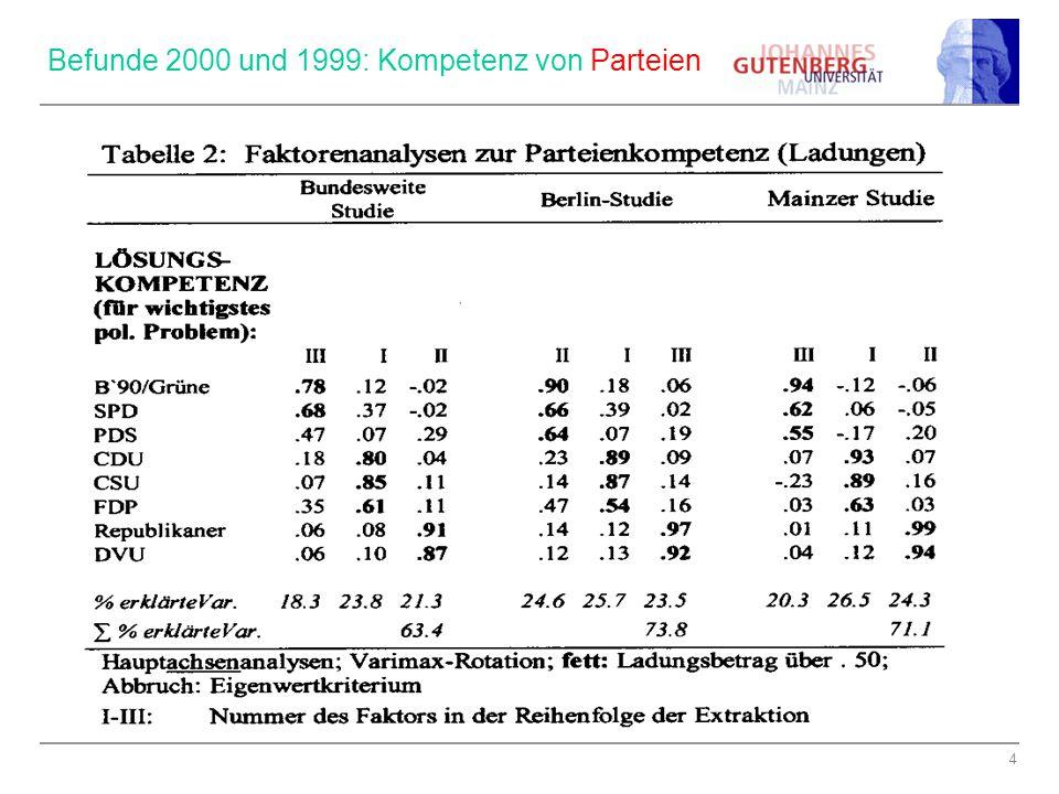 4 Befunde 2000 und 1999: Kompetenz von Parteien