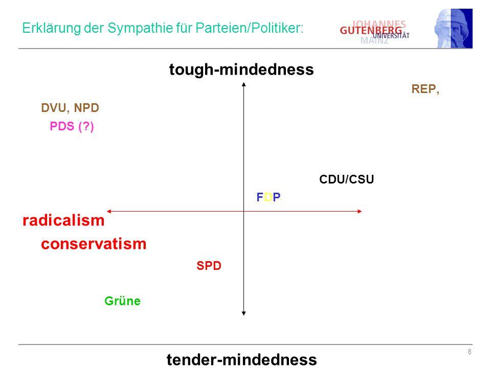 8 Erklärung der Sympathie für Parteien/Politiker: tough-mindedness REP, DVU, NPD PDS (?) CDU/CSU FDP radicalism conservatism SPD Grüne tender-mindedne