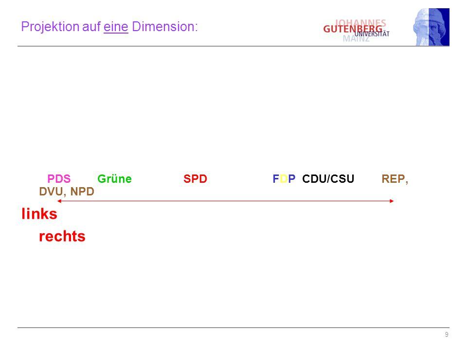 9 Projektion auf eine Dimension: PDS Grüne SPD FDP CDU/CSU REP, DVU, NPD links rechts