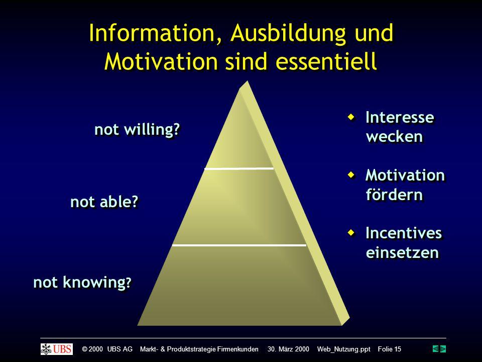 Information, Ausbildung und Motivation sind essentiell not knowing ? not able? not willing?  Interesse wecken  Motivation fördern  Incentives einse