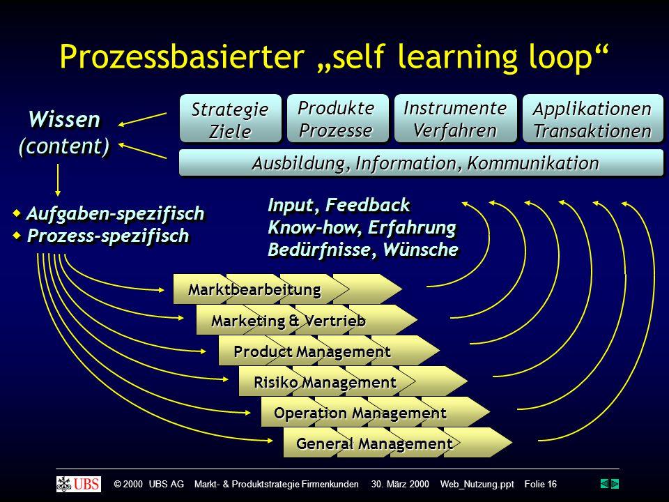 Wissen(content)Wissen(content)  Aufgaben-spezifisch  Prozess-spezifisch  Aufgaben-spezifisch  Prozess-spezifisch ProdukteProzesseInstrumenteVerfah