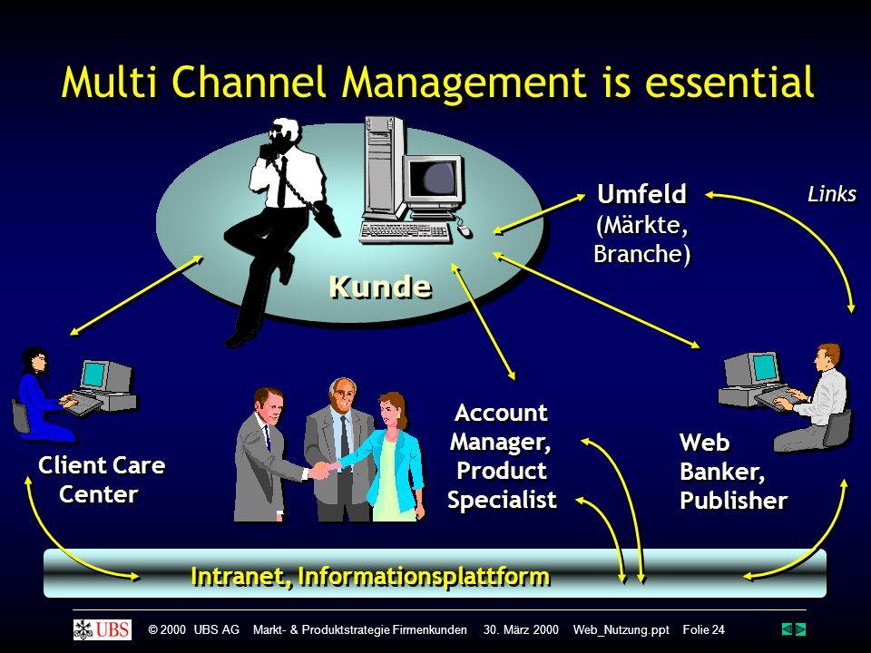 Intranet, Informationsplattform Client Care Center Client Care Center Account Manager, Product Specialist Account Manager, Product Specialist Web Banker, Publisher Web Banker, Publisher..