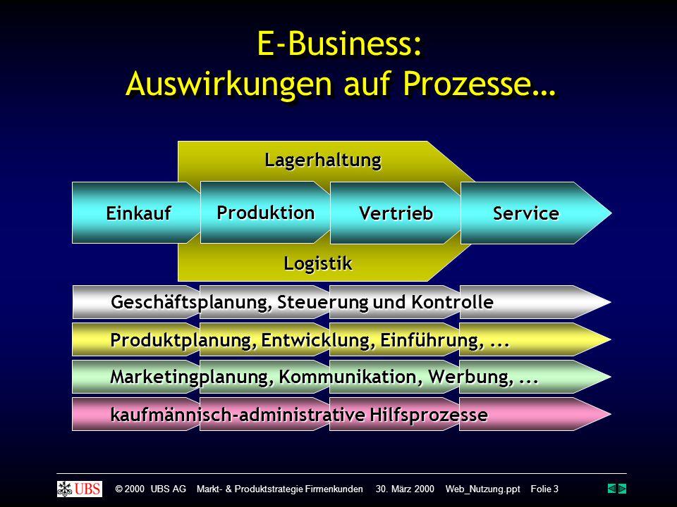 LagerhaltungLogistik Einkauf Produktion Vertrieb Service Geschäftsplanung, Steuerung und Kontrolle Produktplanung, Entwicklung, Einführung,...