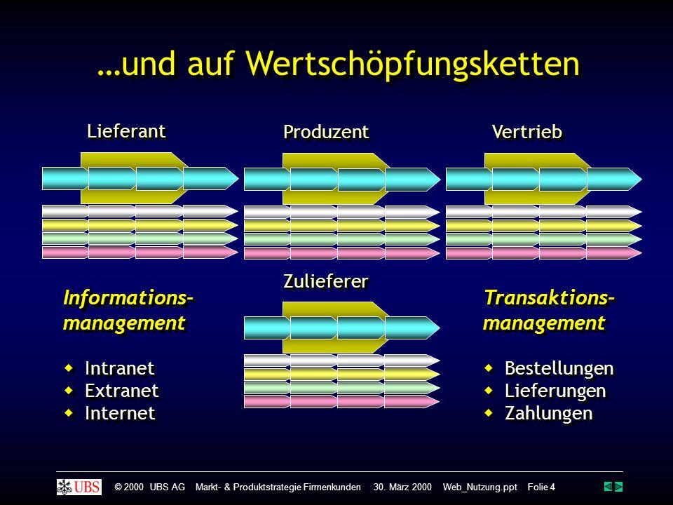 LieferantLieferant ProduzentProduzentVertriebVertrieb ZuliefererZuliefererInformations-management  Intranet  Extranet  Internet Informations-manage