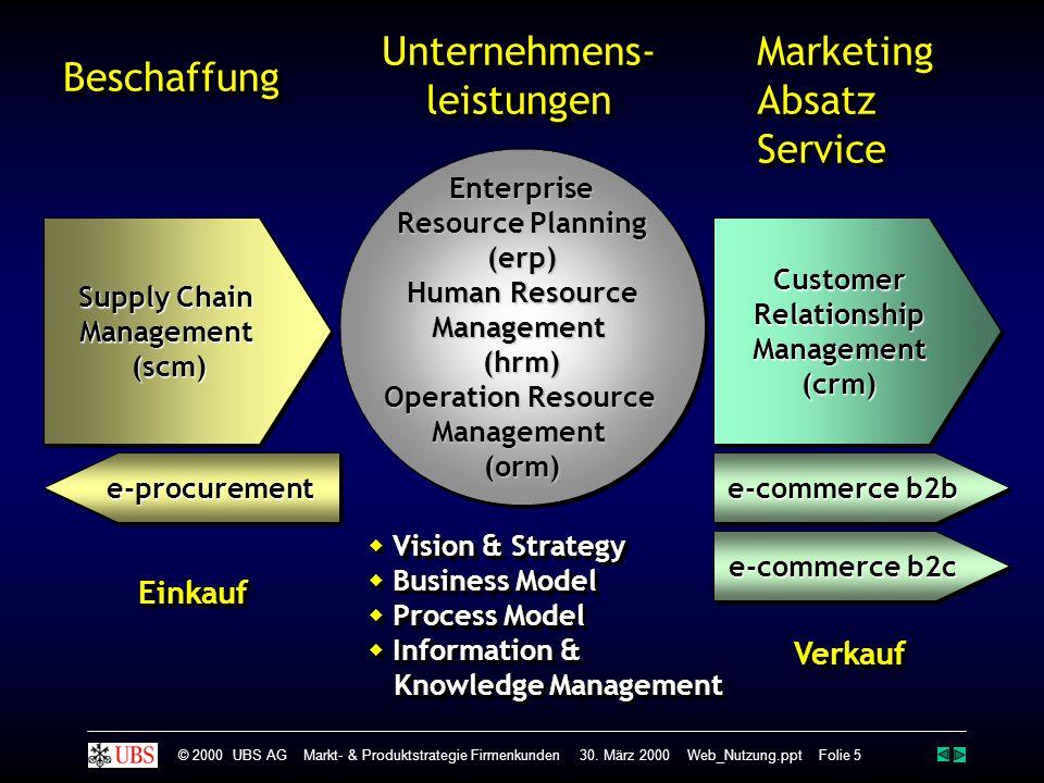 Supply Chain Management(scm) Management(scm)BeschaffungBeschaffung Enterprise Resource Planning (erp) Human Resource Management (hrm) Operation Resour