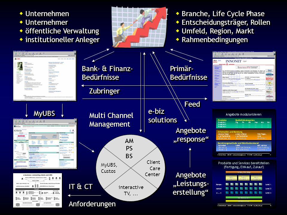  Unternehmen  Branche, Life Cycle Phase  Unternehmer  Entscheidungsträger, Rollen  öffentliche Verwaltung  Umfeld, Region, Markt  institutionel