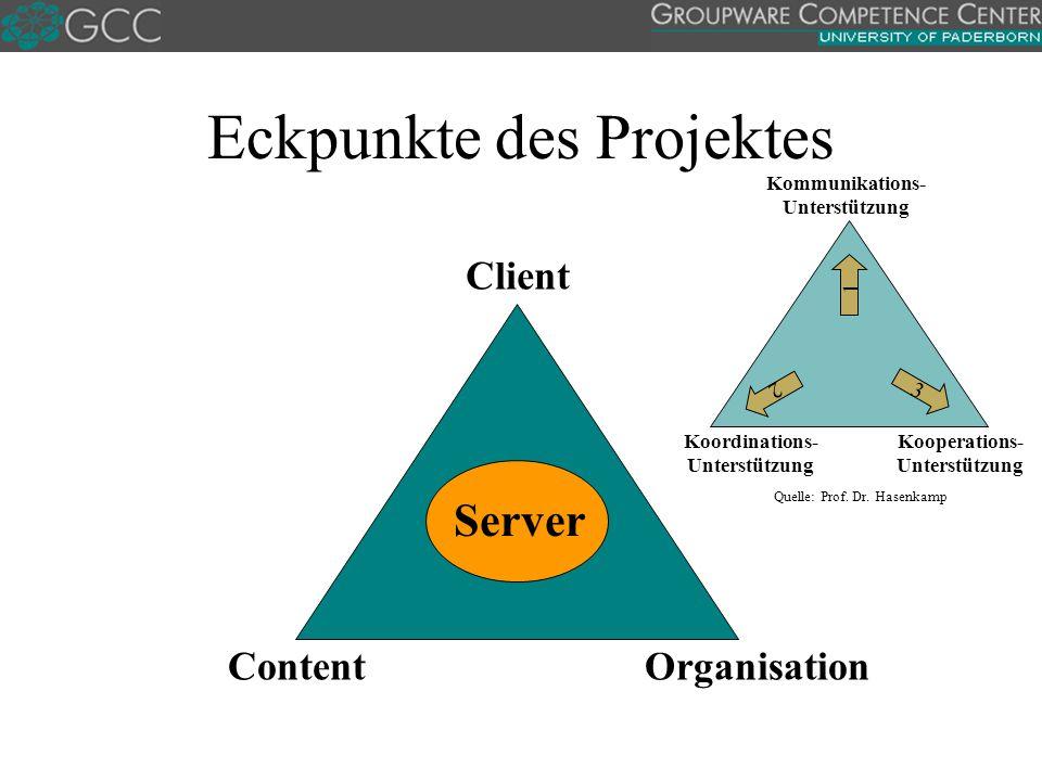 Organisation Client Content Server Eckpunkte des Projektes Kommunikations- Unterstützung Kooperations- Unterstützung Koordinations- Unterstützung 1 2