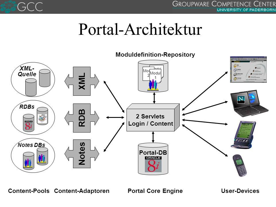 Content-AdaptorenPortal Core Engine Portal-DB Modul 3 Modul 2 Modul 1 Moduldefinition-Repository Content-Pools Portal-Architektur 2 Servlets Login / Content Notes RDB XML Notes DBsRDBs XML- Quelle n User-Devices