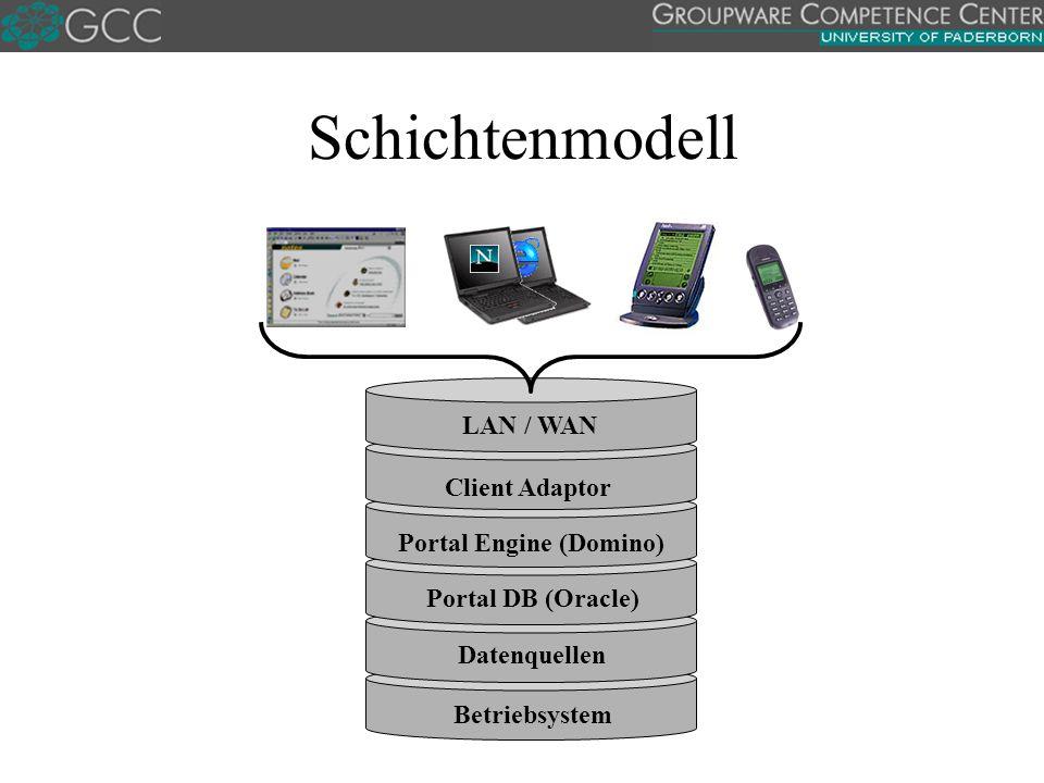 Schichtenmodell Datenquellen Betriebsystem Portal DB (Oracle) Portal Engine (Domino) Client Adaptor LAN / WAN