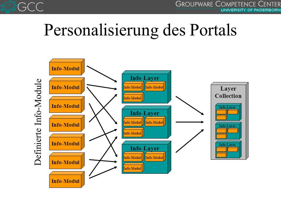 Personalisierung des Portals Layer Collection Info-Layer Info-Modul Info-Layer Info-Modul Definierte Info-Module Info-Layer Info-Modul Info-Layer Info