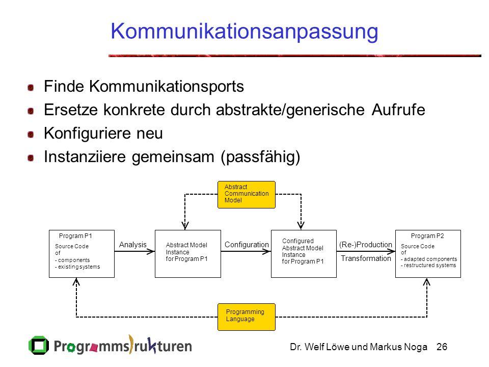 Dr. Welf Löwe und Markus Noga26 Kommunikationsanpassung Finde Kommunikationsports Ersetze konkrete durch abstrakte/generische Aufrufe Konfiguriere neu