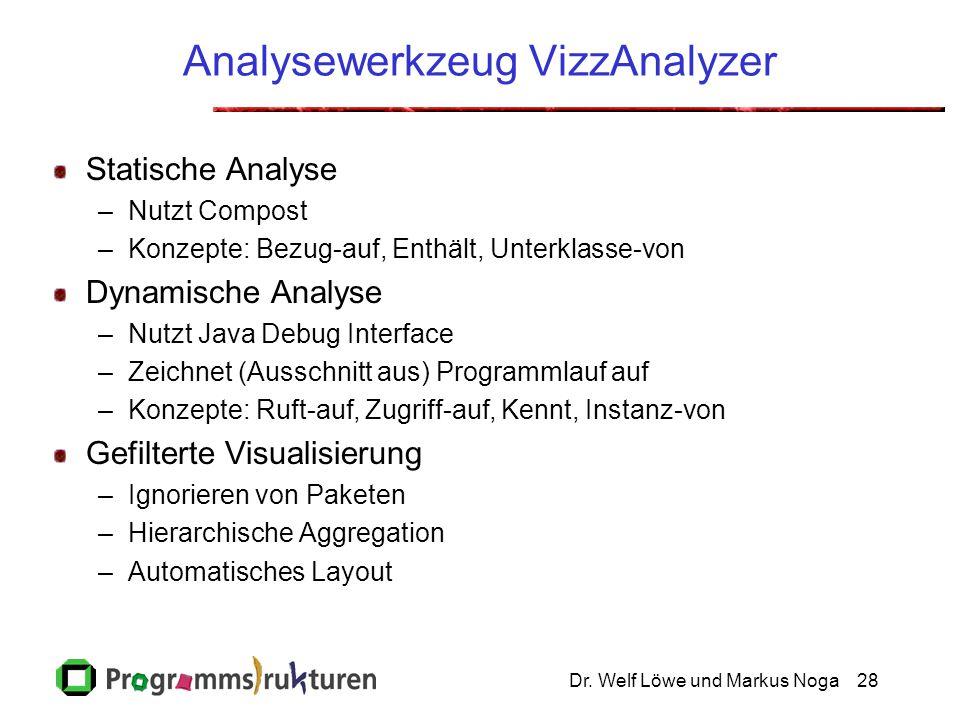 Dr. Welf Löwe und Markus Noga28 Analysewerkzeug VizzAnalyzer Statische Analyse –Nutzt Compost –Konzepte: Bezug-auf, Enthält, Unterklasse-von Dynamisch