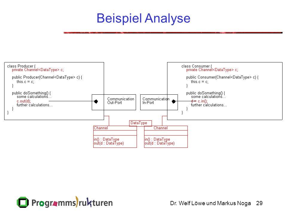 Dr. Welf Löwe und Markus Noga29 Beispiel Analyse