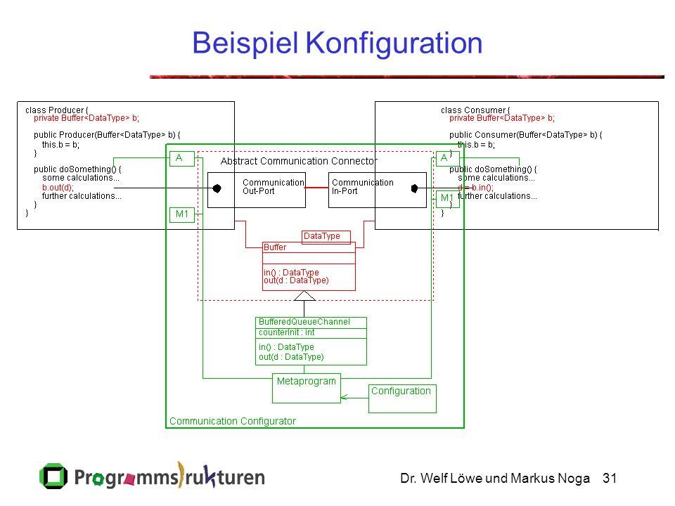 Dr. Welf Löwe und Markus Noga31 Beispiel Konfiguration