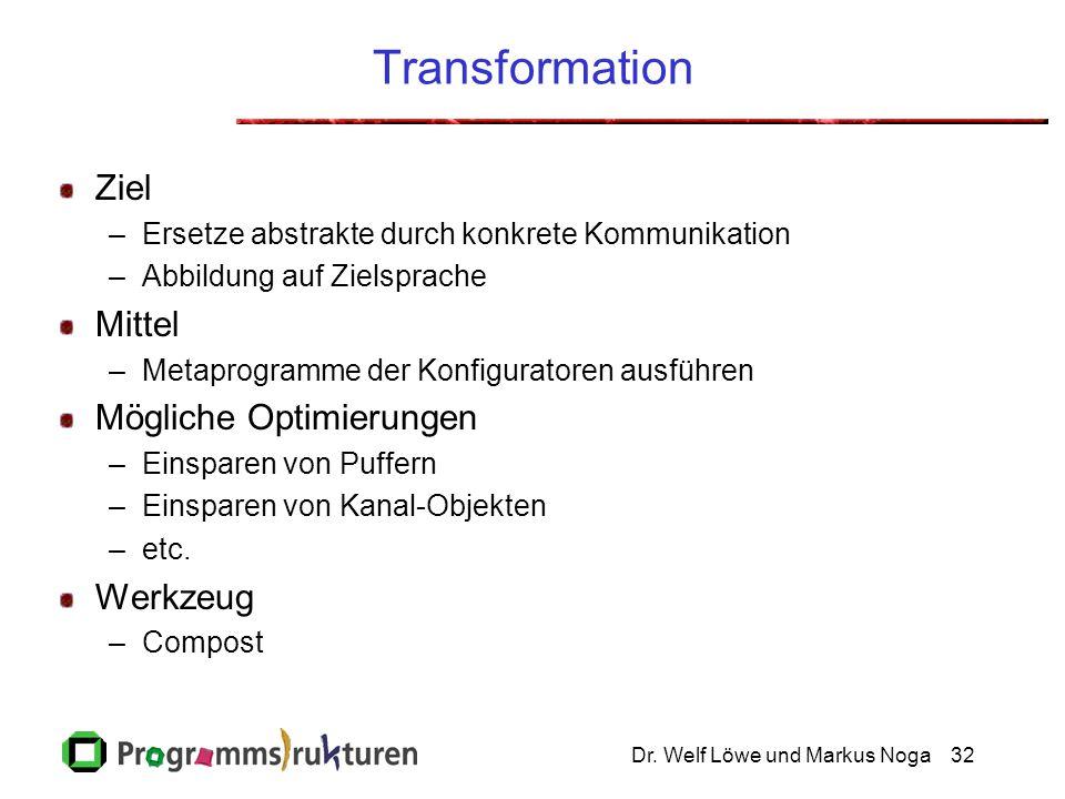 Dr. Welf Löwe und Markus Noga32 Transformation Ziel –Ersetze abstrakte durch konkrete Kommunikation –Abbildung auf Zielsprache Mittel –Metaprogramme d