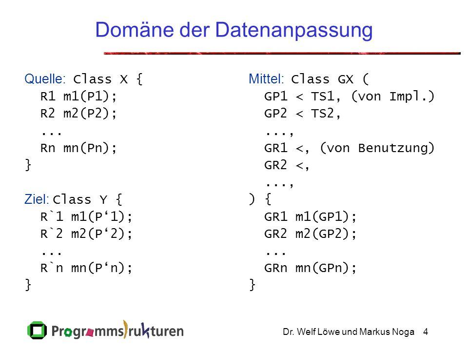 Dr. Welf Löwe und Markus Noga4 Domäne der Datenanpassung Quelle: Class X { R1 m1(P1); R2 m2(P2);... Rn mn(Pn); } Ziel: Class Y { R`1 m1(P'1); R`2 m2(P