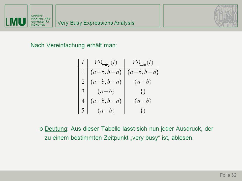 """Folie 32 Very Busy Expressions Analysis Nach Vereinfachung erhält man: o Deutung: Aus dieser Tabelle lässt sich nun jeder Ausdruck, der zu einem bestimmten Zeitpunkt """"very busy ist, ablesen."""