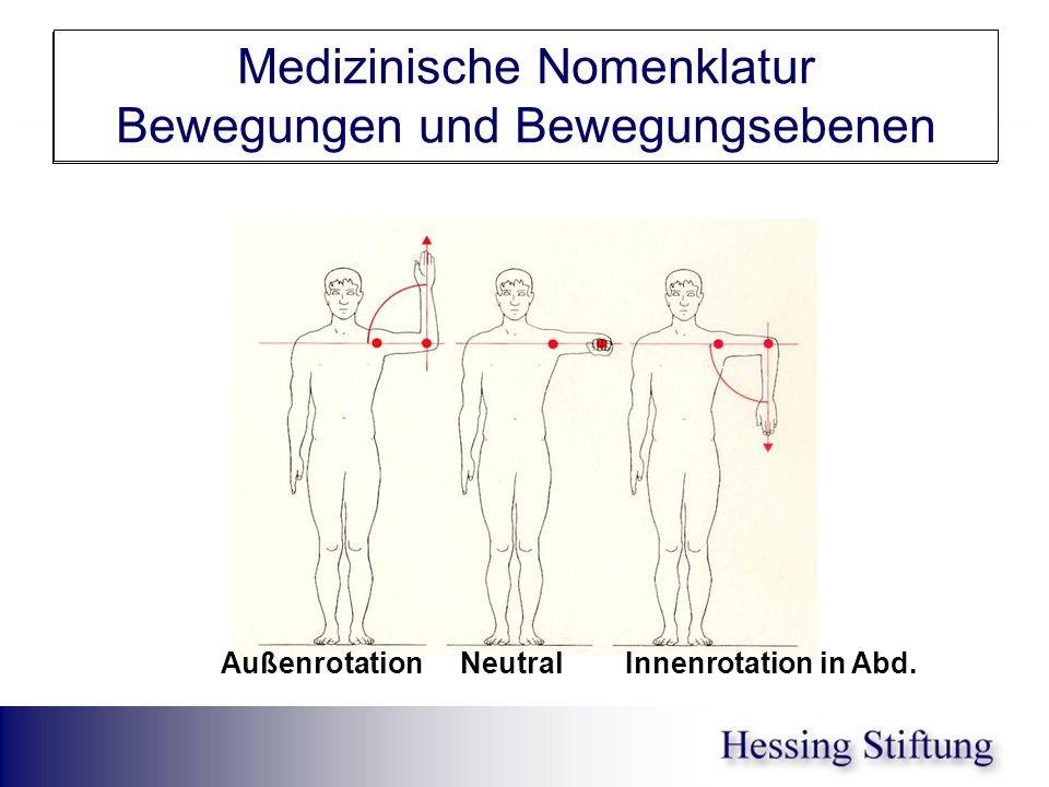 Schulter in Abd IRO/ARO Medizinische Nomenklatur Bewegungen und Bewegungsebenen ARO IRO Außenrotation Neutral Innenrotation in Abd.